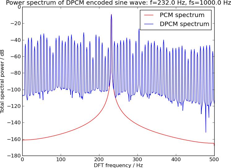 DPCM analyzed